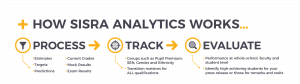 Image showing how Analytics works, it processes, tracks and evaluates your data.